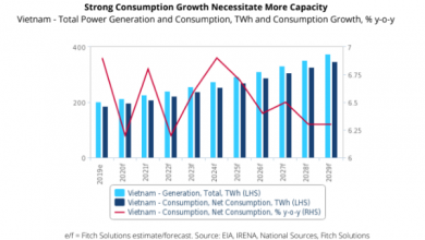 Photo of COVID-19 to weigh on Vietnam's power consumption in 2020